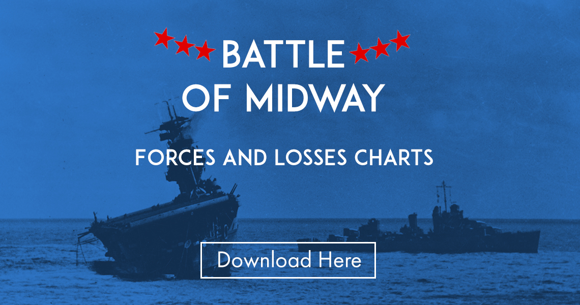 Forces and Losses Chart